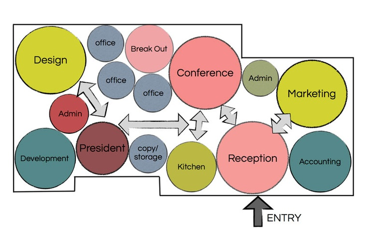 Bubble Diagram Site Analysis for Commercial Interior space planning.  Review for the NCIDQ exam.