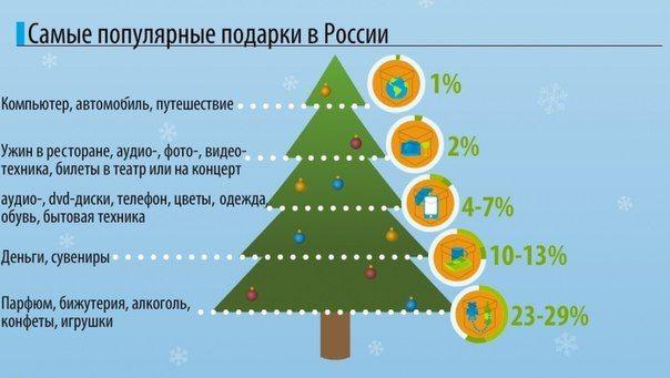 какие подарки дарят чаще всего на новый год статистика  www.orifriend.ru: