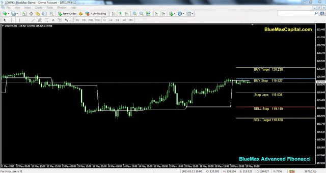 At present time USDJPY near to our advanced Fibonacci Buy Stop Line 119.927. So we expect here perfect Buy Trend. When the market reaches 119.927 we can conform once again our buy point.  Also today New York session time if USDJPY crossed our given buy Stop 119.927 means it will reach the Target point 120.238 sure. Here we recommend to maintaining the stop loss value 119.538 to avoid any huger losses suppose market taken reverse order means.
