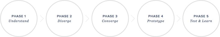 The five phases: Understand, Diverge, Converge, Prototype, Test and Learn
