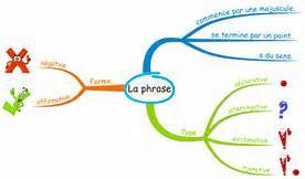 Carte Mentale La Phrase - Résultats Yahoo France de la recherche d'images
