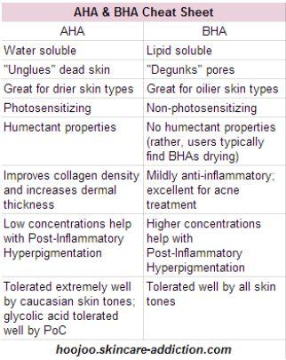 AHA v BHA: a great little cheat sheet by Hoojoo Skincare for understanding exfoliants. - Imgur