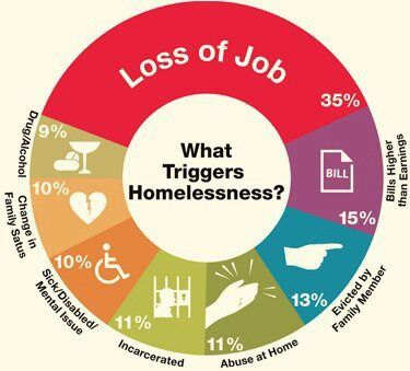 Triggers of Homelessness. Notice how only 9% is from drugs and alcohol?