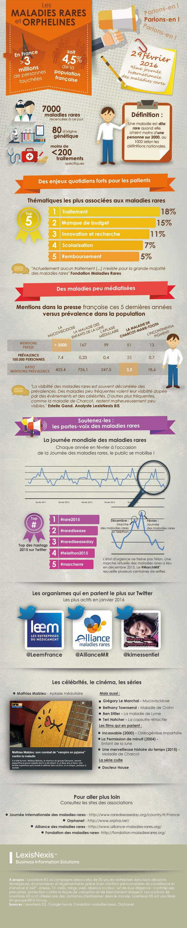 Infographie sur les maladies rares en France