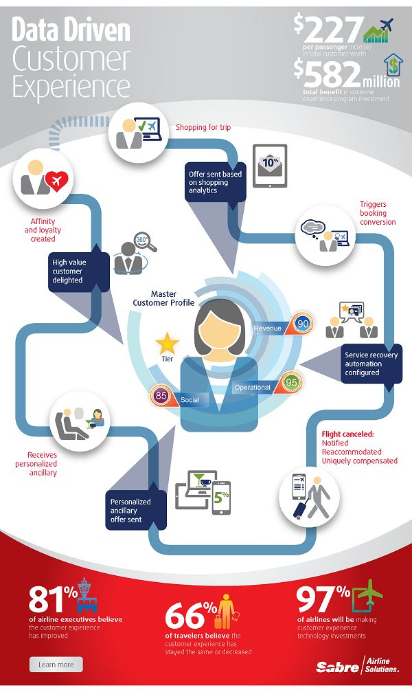 Data Driven Customer Experience Journey
