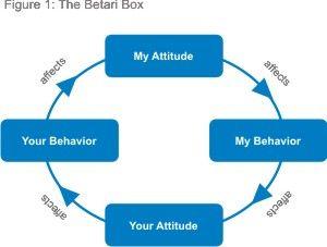 Betari Box - Communication Skills Training from MindTools.com
