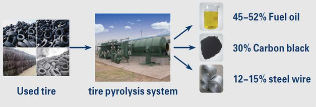 Henan Doing produced pyrolysis plant ,as a pyrolysis plant manfactures and suppliers,we prodviced new technology pyrolysis plant .The pyrolysis plant for recycling waste tyre/palstic and convert waste tyre/plastic to fuel oil .  Contact: Ms Bonnie  Phone: +86-371-5677 1821         +86 15893800169  Skype: bonniezhao2  Email: oilmachine@doinggroup.com  www.wastetireoil.com  www.doinggroup.com