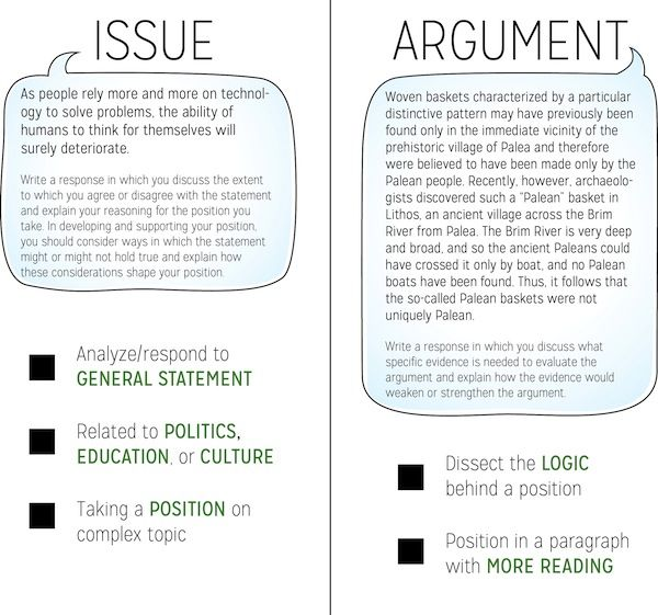 How does the essay work? The essay section, also known as the Analytical Writing Assessment (AWA), is actually comprised of two essays: the Issue and the Argument. You are allowed 30 minutes for each essay. Both test your ability to formulate a cogent thesis statement, which you must defend over the course of several paragraphs. …