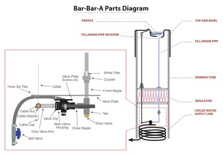 Replacement Parts | Bar Bar A | Automatic Horse Waterer