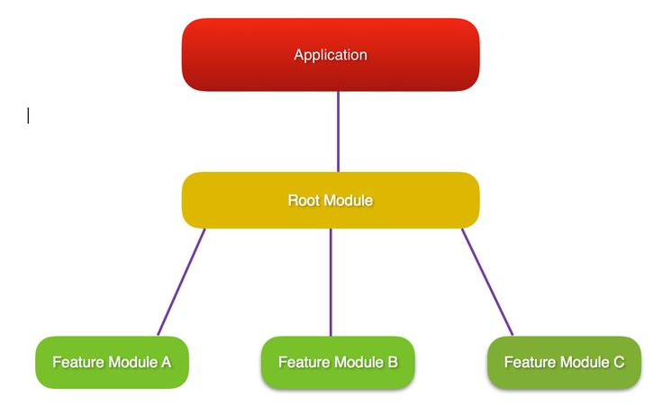 Developing mobile apps with Angular 2 may result in a file that's too large. With lazy loading, we can split our application to feature modules and load them on demand.