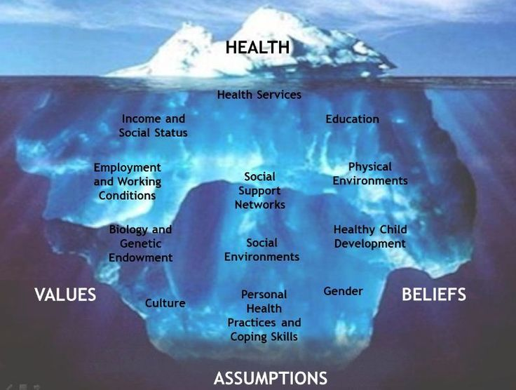 social determinants of health and mental health What determines health determinants of health a population health approach establishes indicators related to mental and social well-being, quality of life.