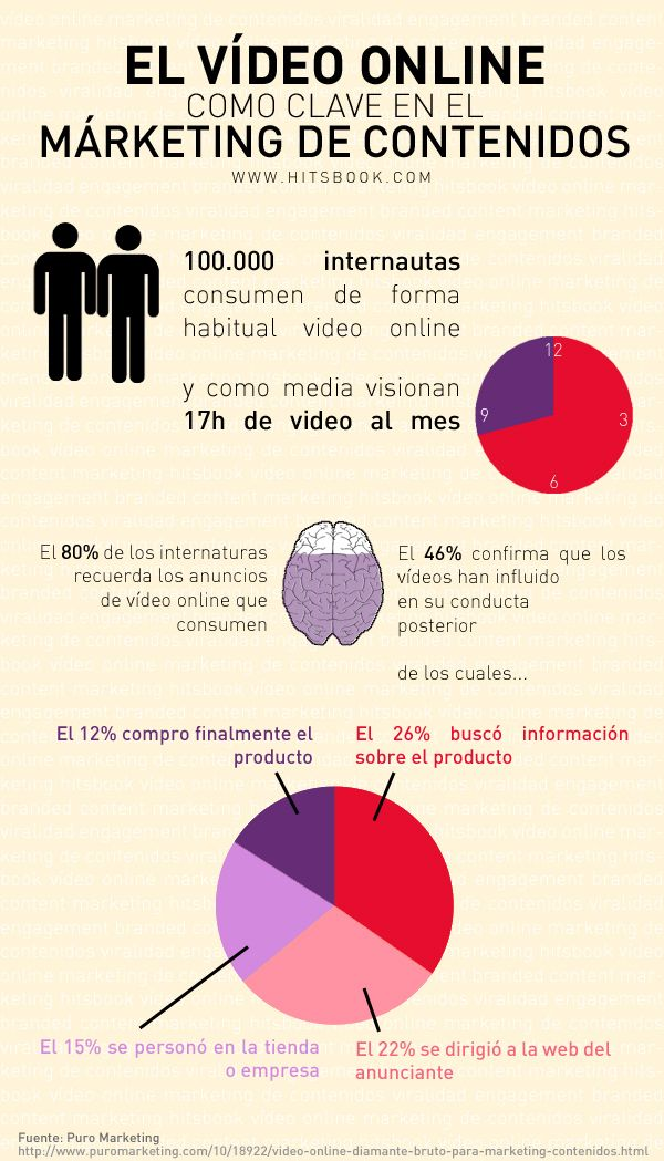 Vídeo online clave en marketing de contenidos #infografia #infographic #marketing