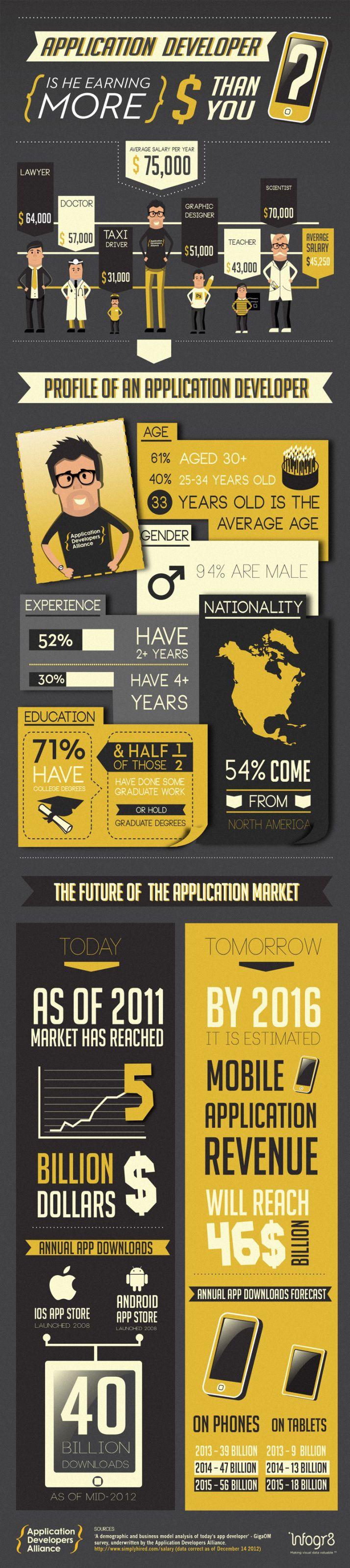¿Un desarrollador de aplicaciones gana más que tu? #infografia #infographic #software