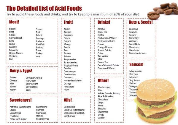 Alkaline Ash Diet Food List