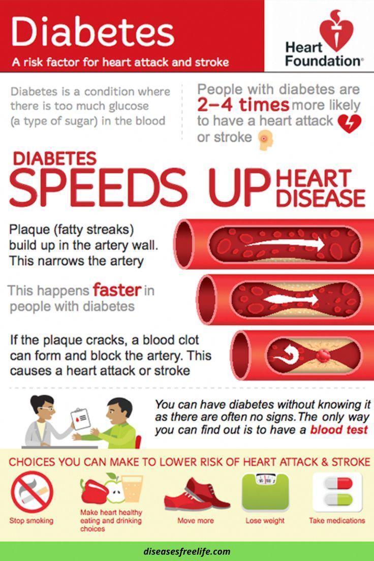 Diabetes Awareness In 2020 Diabetes Awareness Health Site Diabetes