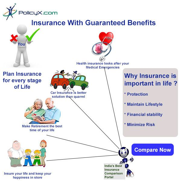 Plan For Insurance Policies For Every Stage Of Life Using :  Compare Term  Plan,