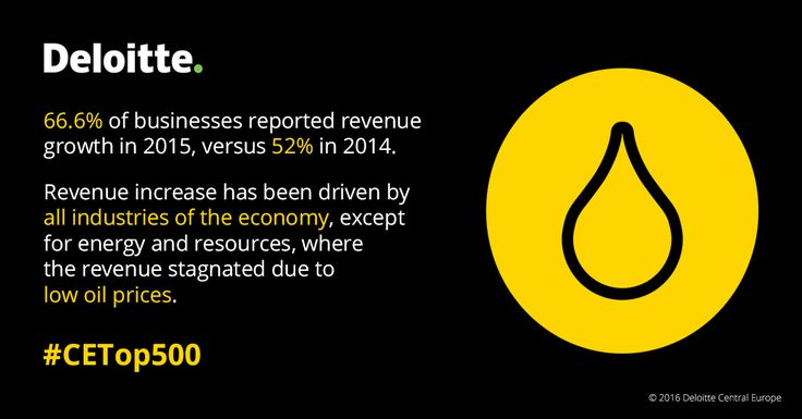 66.6 % of businesses reported revenue growth in 2015, versus 52 % in 2014. Revenue increase has been driven by all industries of the economy, except for energy and resources, where the revenue stagnated due to low oil prices. #CETop500 #Deloitte #CentralEurope #CE