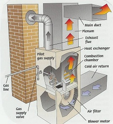 Gas Forced Air Furnace Diagram Shows Direction Of Airflow