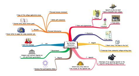 Student Portfolio Brainstorm Mind Map