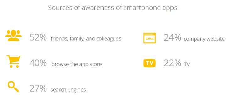 """La place du mobile dans notre quotidien est de moins en moins contestable, au point que certains n'hésitent pas à affirmer que """"Mobile is the new normal"""" Cf. #TWBE15 Des acteurs tels que Google s'i..."""