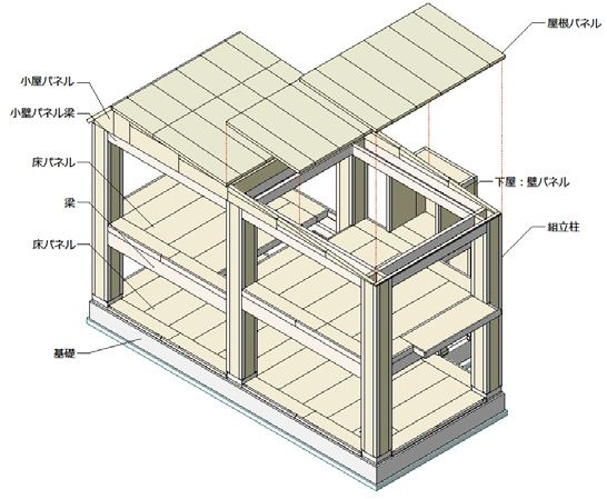 大規模木造建築を実現するミサワホームのFWS(フューチャー・ウッド・システム)構法。「R.E.port」  大規模木造建築の技術開発が相次ぐ中で、この構法が他社と大きく異なるのは木質パネルの組み合わせによって柱や梁に中空部分が形成される点だ。松下氏は「木材の量を半分ほどまで軽減できるコストメリットは大きい」と強調する。  住替えや家族構成の変更に伴うリフォームの要求拡大を踏まえ、完全スケルトン・インフィル(SI)住宅の研究をスタートさせた。そもそも木質接着複合パネルを使った同社の住宅は耐力壁強度(壁倍率)が通常の2倍近くに達するほど頑丈なつくりを誇っていた。  この強みを生かす方法として出てきたのが、これまで柱や梁部分に耐力壁として設置していた木質接着複合パネルの幅をあえて狭くするアイデアだった。