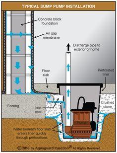 Elegant Basement Drains In Floor