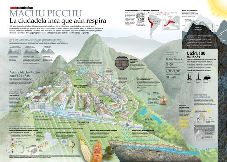 "(#Infographic Machu Picchu #Peru) From Amanda Perry's ""Teacher"" page. Re-pinned by Elizabeth VanBuskirk, author of ""Beyond the Stones of Machu,"" a book of short stories to give students a close-up glimpse of life in Inca villages today. The pin on right is a good resource for Spanish teachers. (Also see Incas.org)"