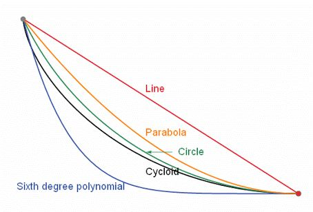 The Brachistochrone This animation is about one of the most significant problems in the history of mathematics: The Brachistochrone Challenge:  If a ball is to roll down a ramp which connects two points, what must be the shape of the ramp's curve be, such that the descent time is a minimum?  Intuition says that it should be a straight line. That would minimize the distance, but the minimum time happens when the ramp curve is the one shown: a cycloid.