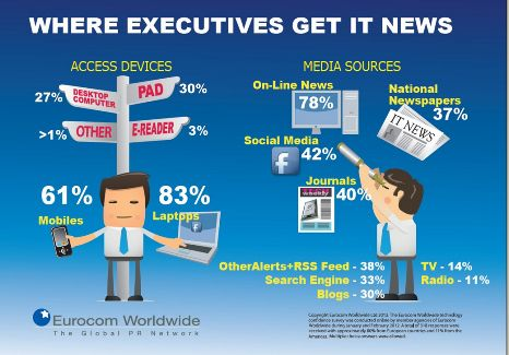 The Main Source for #Technology News, according to Senior Executives is online #social #media  83% of them access #digital news through laptop computers, 61% through #mobile phones, 30% of them use tablet devices such as an iPad to #read news. bit.ly/1nfkNOU