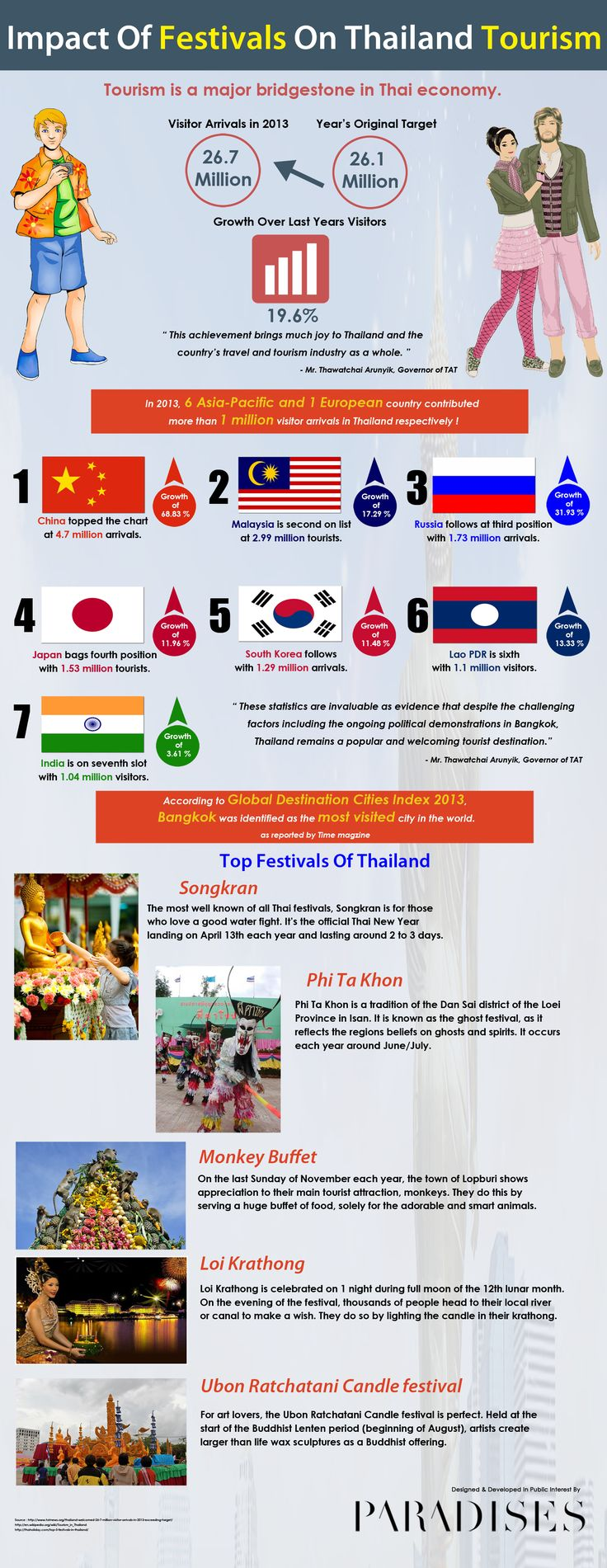 Impact Of Festivals On Thailand Tourism [INFOGRAPHIC] #Festivals #meat #infographic