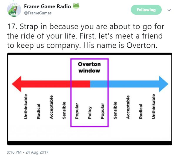 The Overton window. Every political discussion fits somewhere on this continuum.