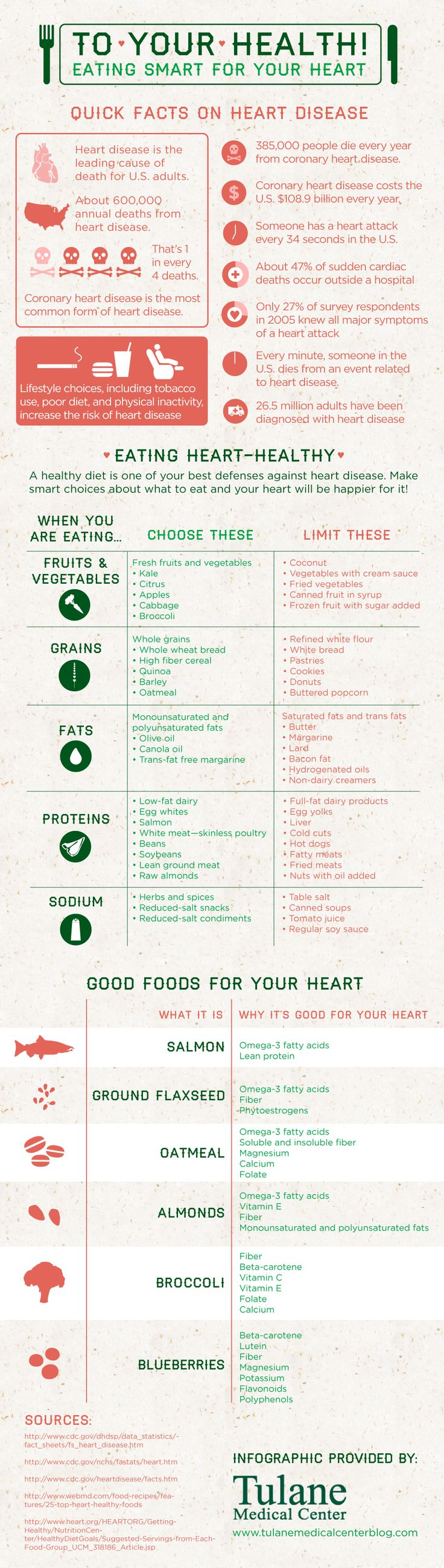 Eating for a #Healthy #Heart #Infographic