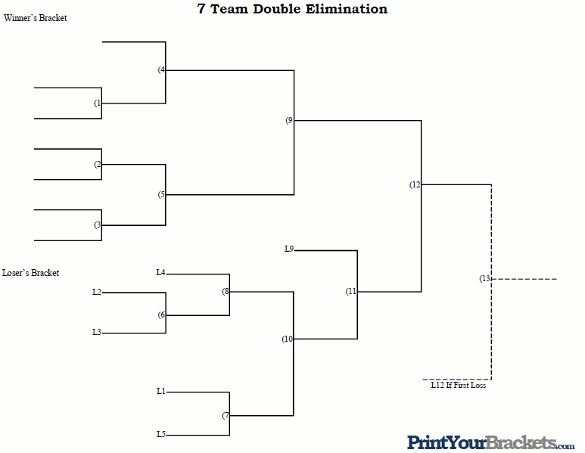 7 team double elimination printable tournament bracket for Game brackets templates
