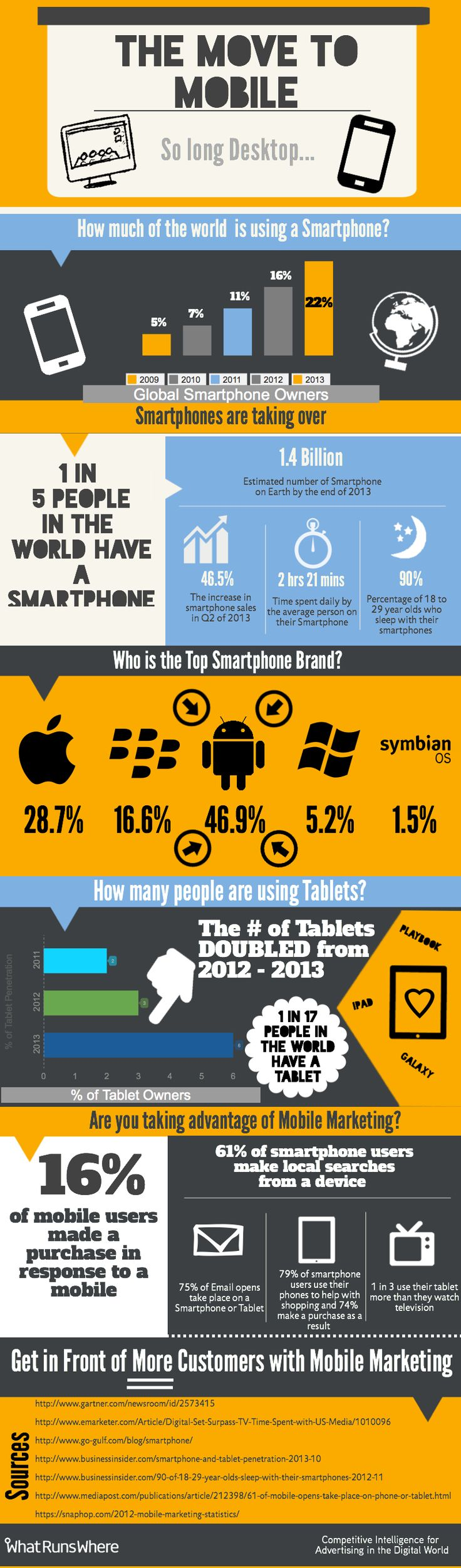 The Move to Mobile - Infographic showing the ever increasing switch from PC's to smartphones and tablets.