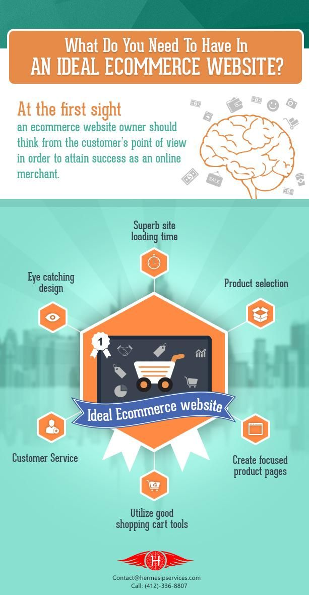 What You Need To Have An Ideal eCommerce Website | Hermes Services Group