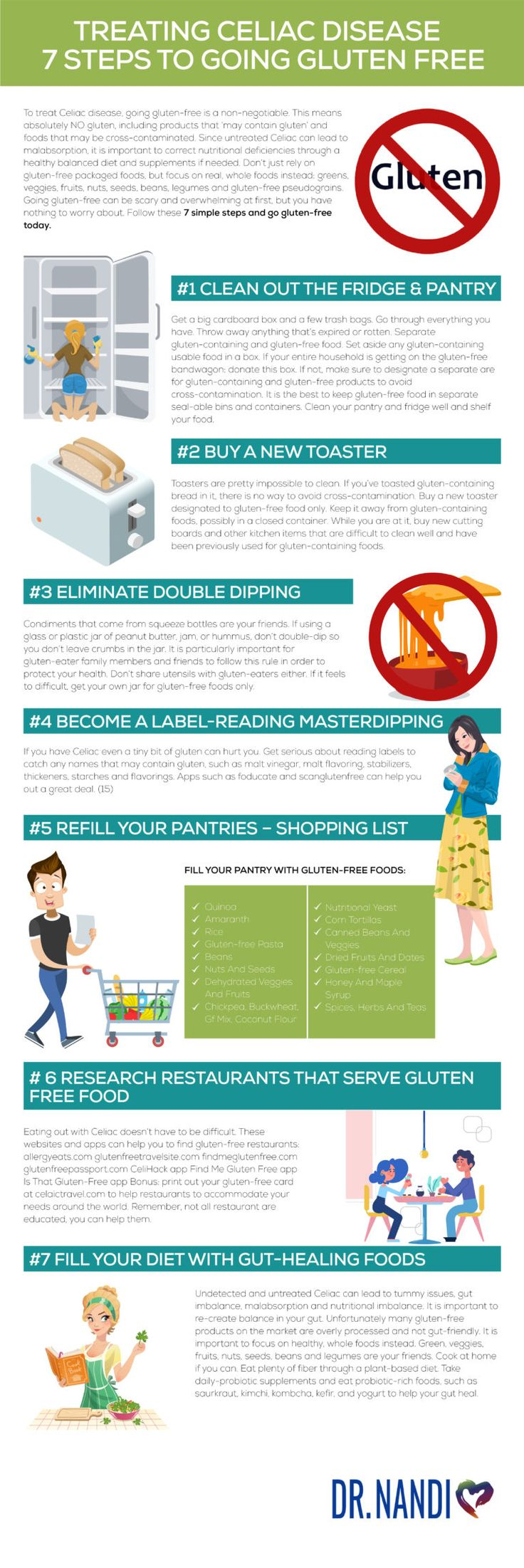 Celiac Disease- Symptoms, Diagnosis And Going Gluten-Free ...