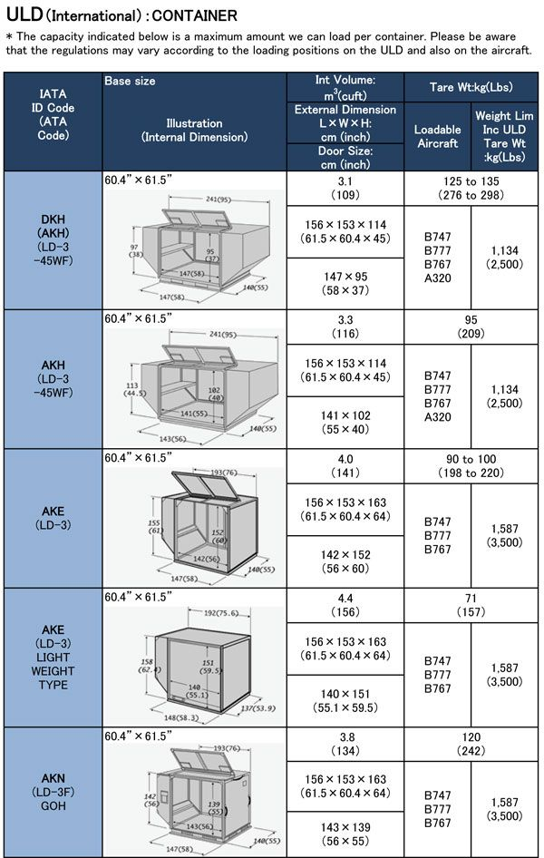 In Large Aircraft Cargo Is Loaded And Carried In Various