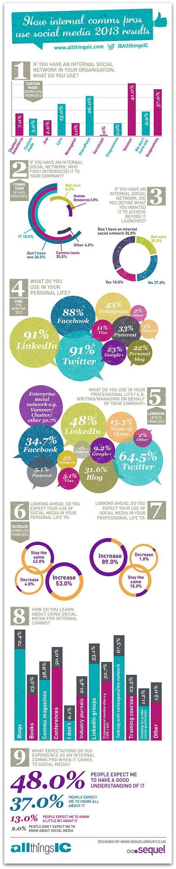 Infographic: How internal communicators use social media | Articles | Internal Communications