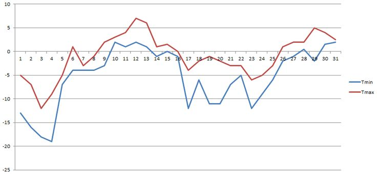 Temperatury w latach 2004-2015