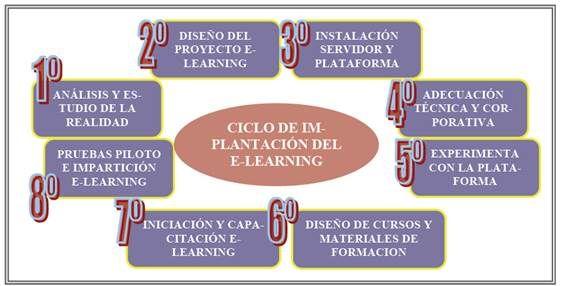Cómo introducir e-learning en los procesos de enseñanza-aprendizaje