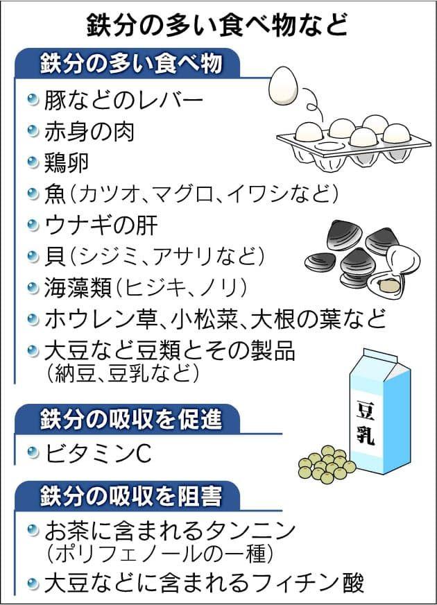 ある 鉄分 食べ物 の 亜鉛が多い食べ物・食品ランキング TOP100|くすりの健康日本堂