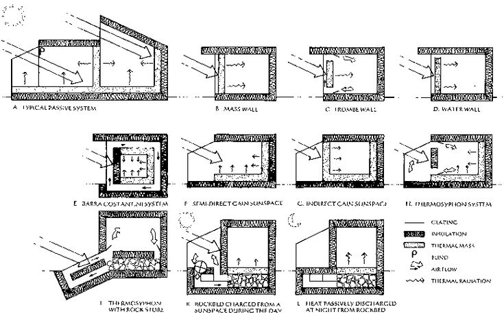 Direct Gain Trombe Wall