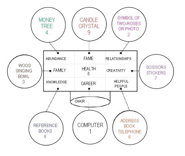 Desk   How To Organize Desk Using Feng Shui