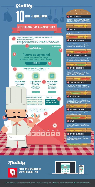 10 ингредиентов успешного email-маркетинга