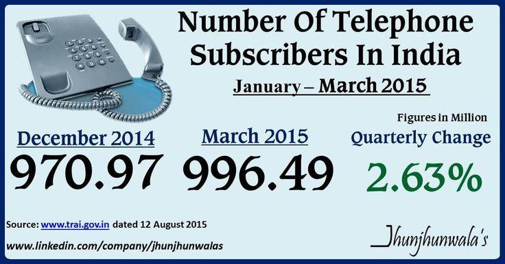 #TRAI #TelecomRegulatory #TelecomData #Telephone #Subscribers #India #JhunjhunwalasFinance