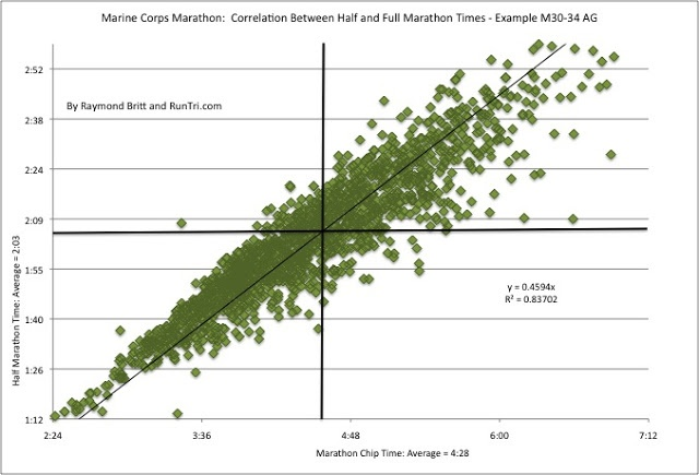 RunTri: Qualify for Boston Marathon 2013: Qualifying Times, Best Races to Qualify, Analysis and Advice