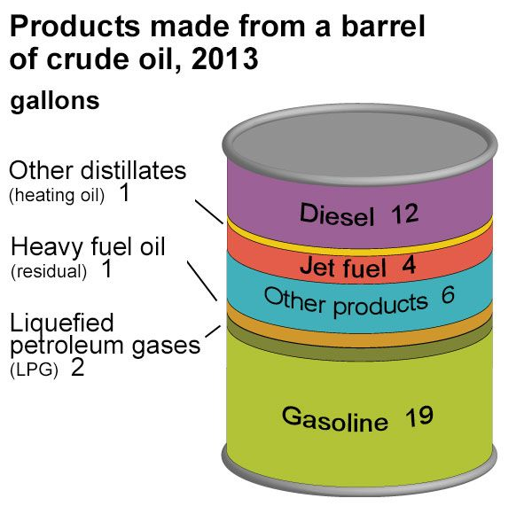 Products Made From Oil And Natural Gas