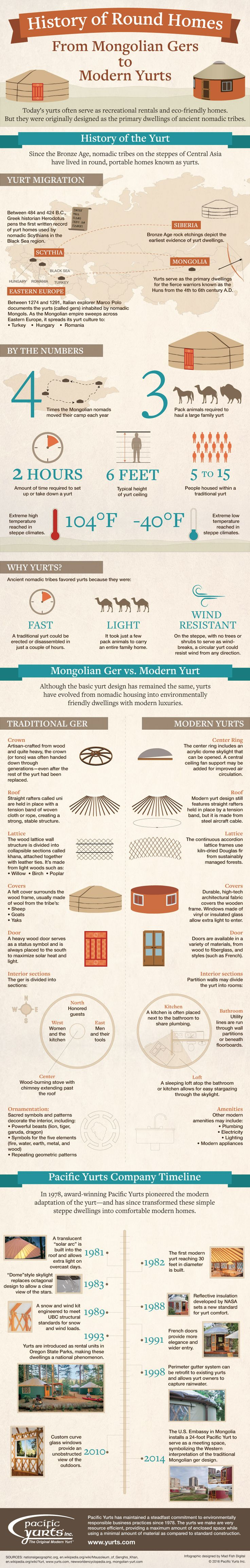 History of Round Homes: From Mongolian Gers to Modern Yurts [Infographic]