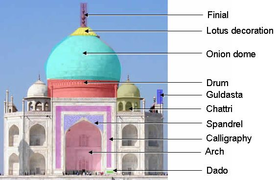 Indo Islamic Architecture in Medieval India Indo Islamic / Indo SaracenicStyle Advent of Islam in
