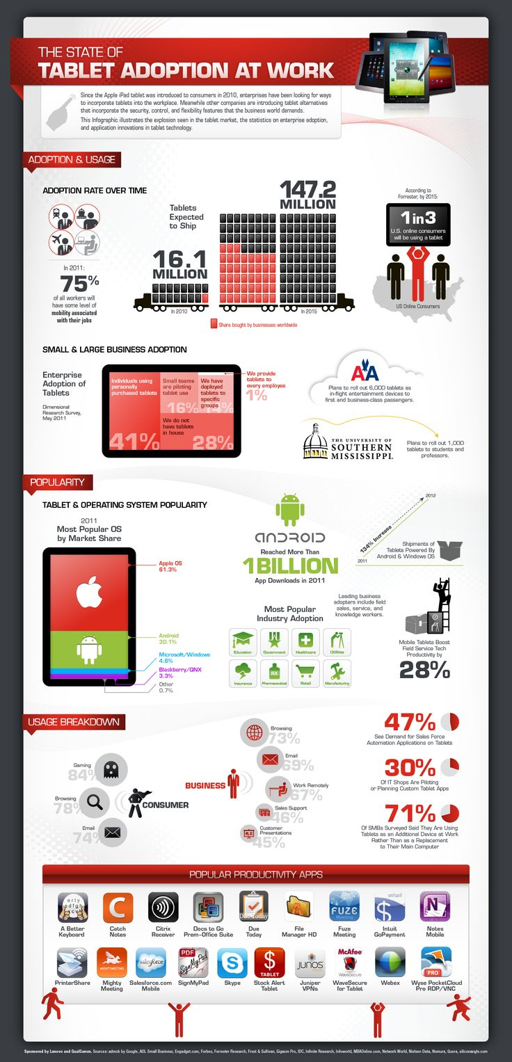 L'uso dei tablet al lavoro - via @coolinfographic:  Website, Tablet Adoption, Web Site, Social Media, Life Cycling, Work Infographic, U.S. States, Android App, Tablet Infographic